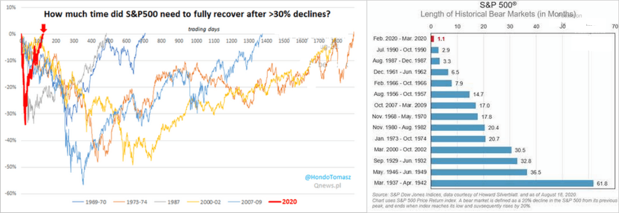 Time Required For SP 500 After Decline