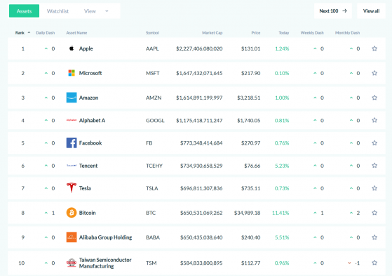Bitcoin is the 8th largest asset in the world, ahead of Alibaba