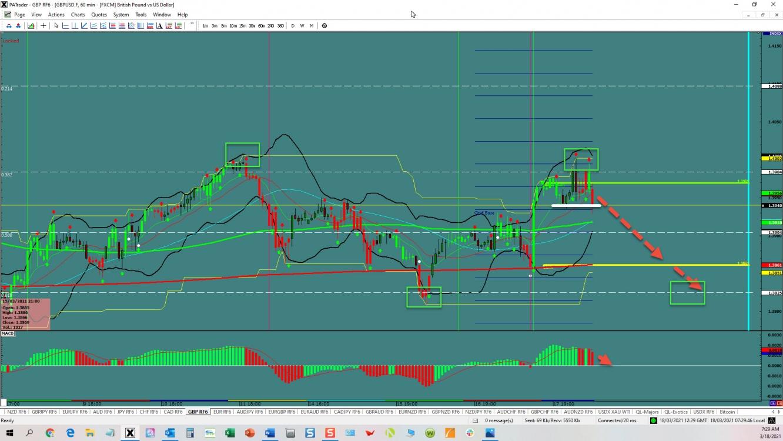 GBP/USD reversing