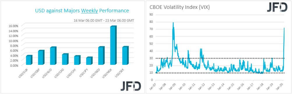 USD weekly performance G10 currencies, CBOE VIX index