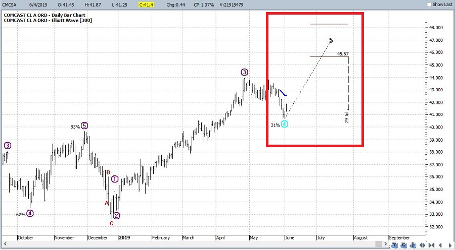 Potentially Bullish Elliott Wave Count For CMCSA