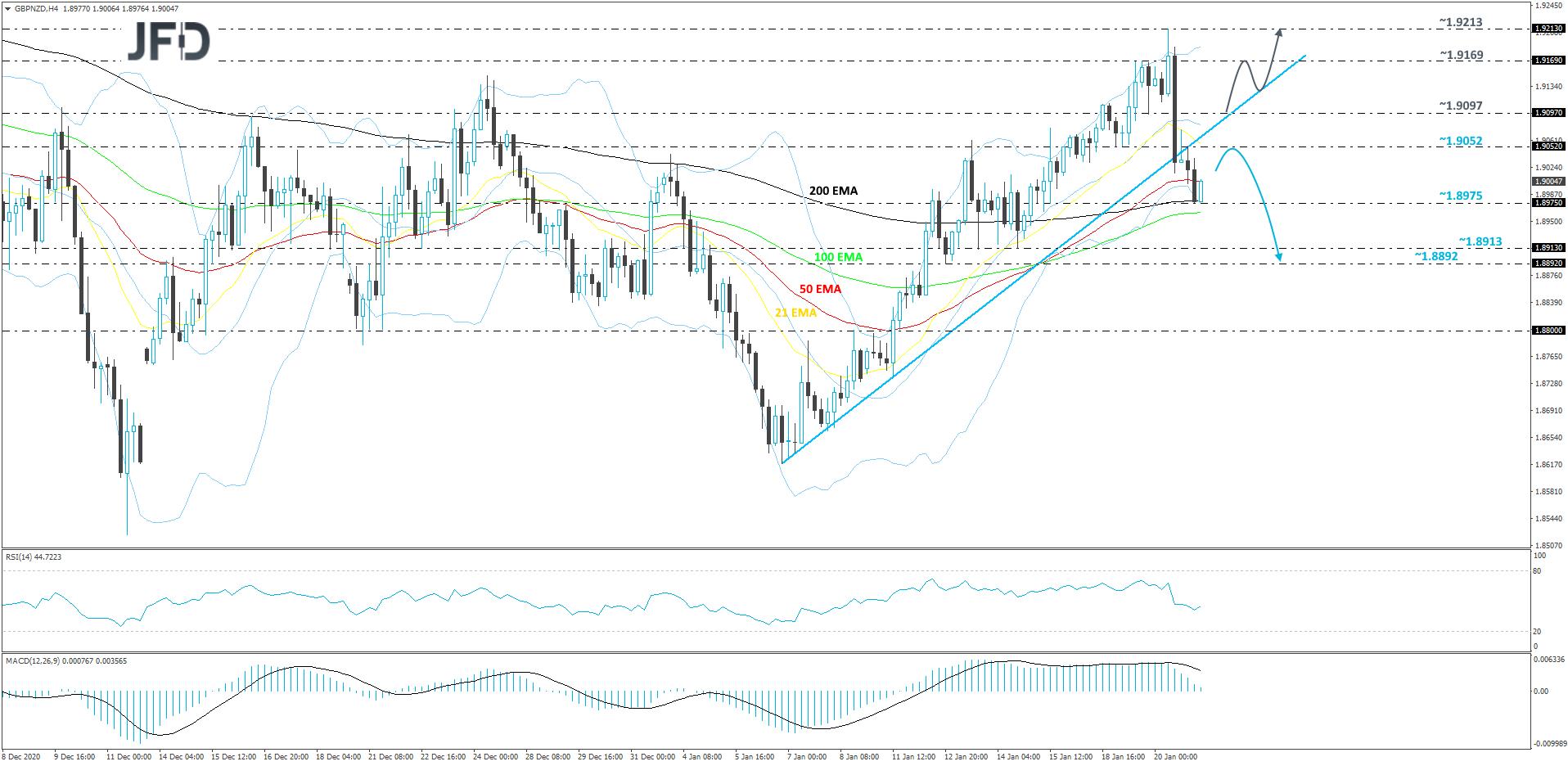 GBP/NZD 4-hour chart technical analysis