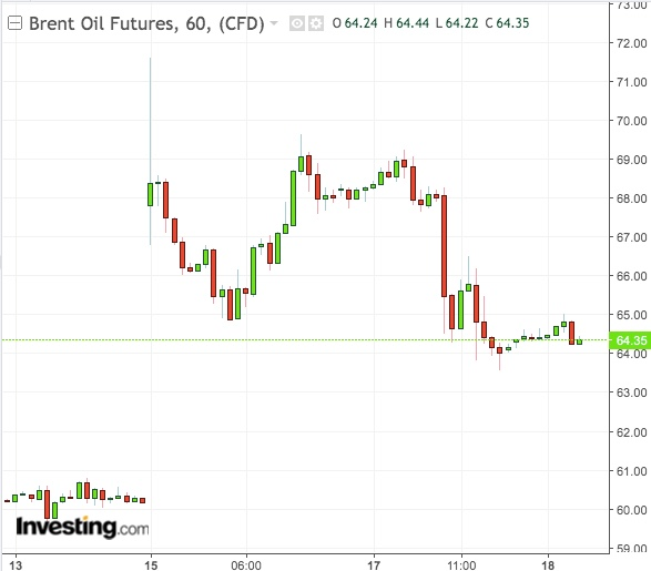 Brent 1-Hour Chart - Powered by TradingView