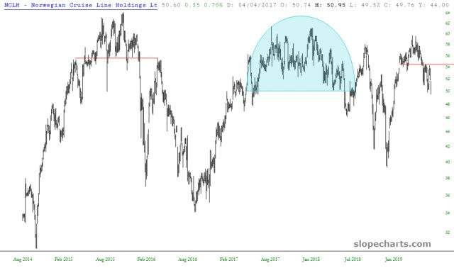 NCLH Chart