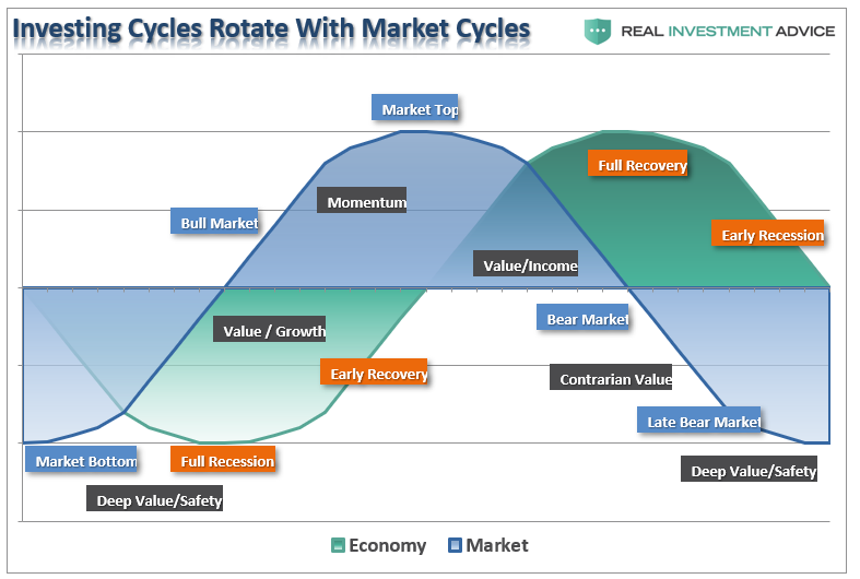 shipping market cycles Market cycles take both fundamental and technical indicators (charting) into account, using securities prices and other metrics as a gauge of cyclical behavior some examples include the business cycle.