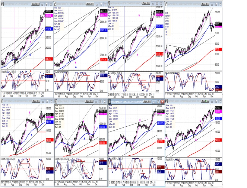 An Overview Of Some Important Indexes (Daily Charts)