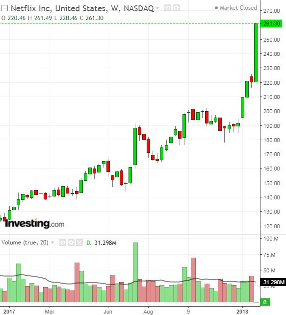 After Netflix Blowout Q4 Report Is It Finally Time To Sell Investing Com