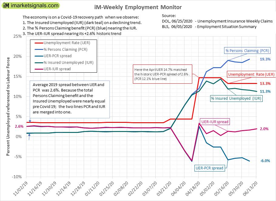 iM-Weekly Employment Monitor