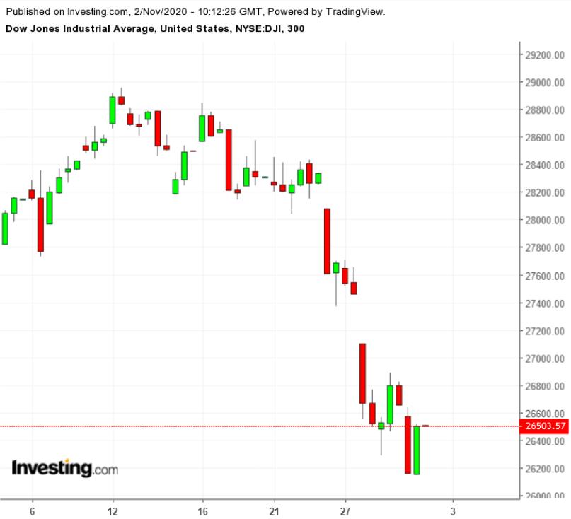 DJIA October 2020, 300 Minute Chart