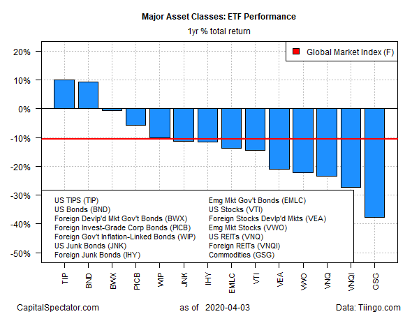 GMI ETF Yearly Total Return Charts
