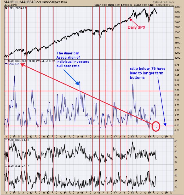 Individual Investors Bull-Bear Ratio