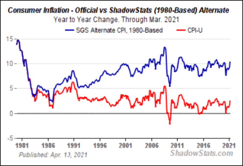 Consumer Inflation.