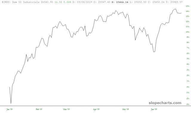 Dow 30 Industrials 14%