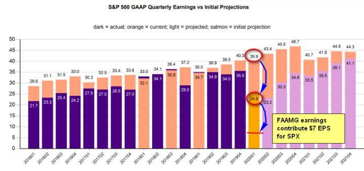 S&P 500 Quarterly Earnings Chart