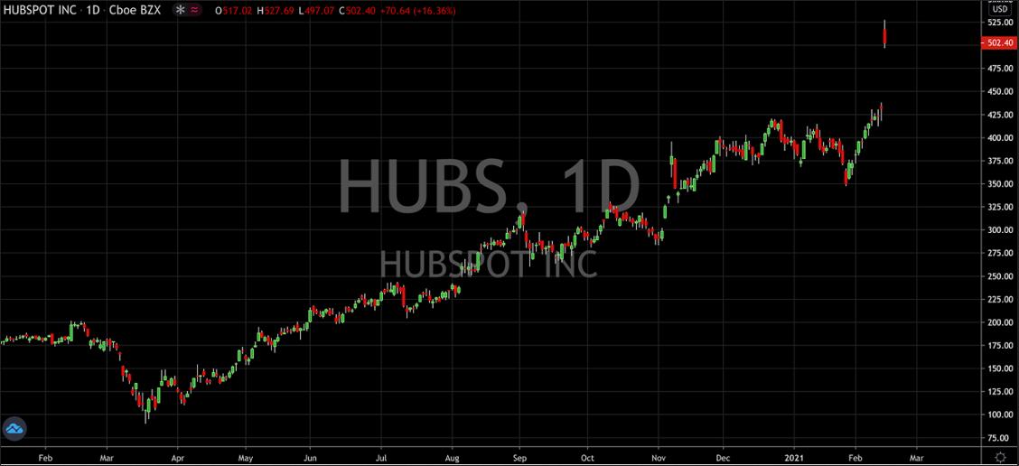Hubspot Inc Daily Chart
