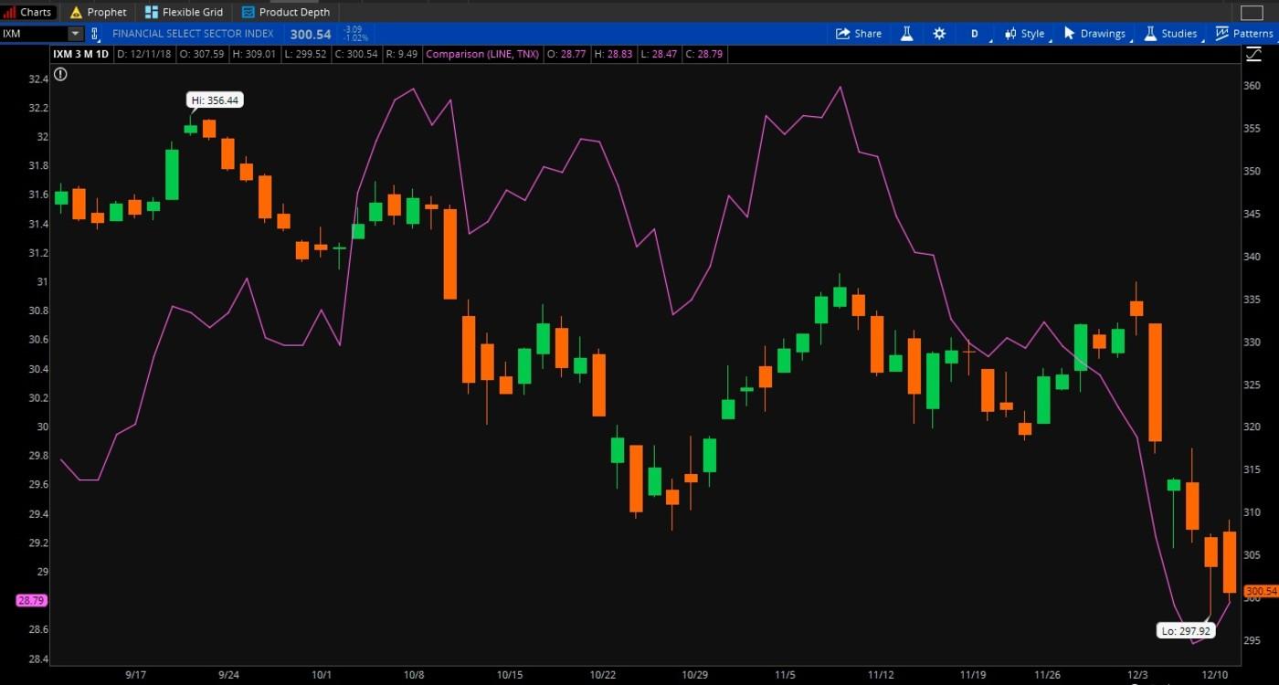 Stocks Vs. Bonds (purple)