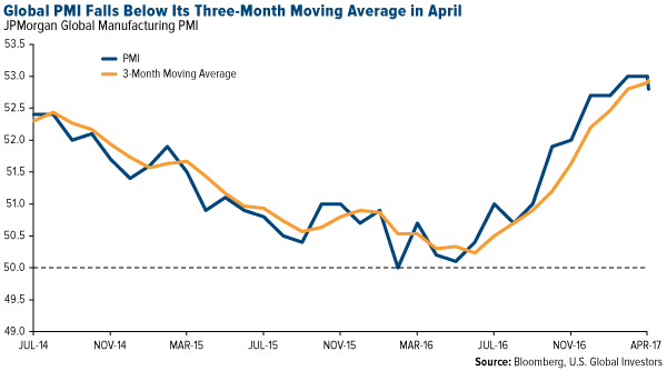 Global PMI falls below its three-month moving average in April