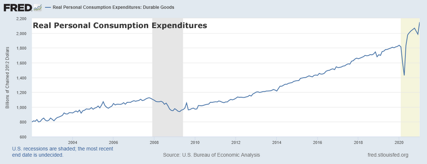 Real Personal Consumption Expenditures Chart