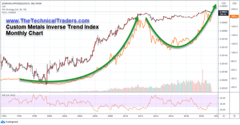 Custom Metals Inverse Trend Index Monthly Chart