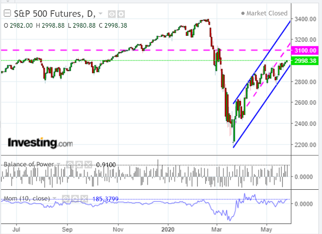 SPX Futures Daily Chart