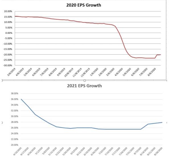 2020 & 2021 EPS Growth