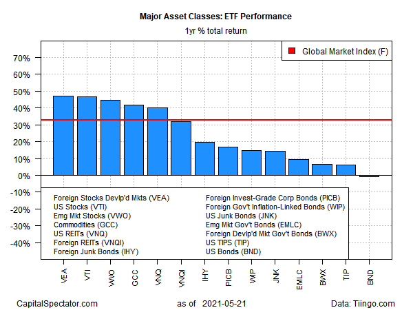 ETF Performance Yearly Returns