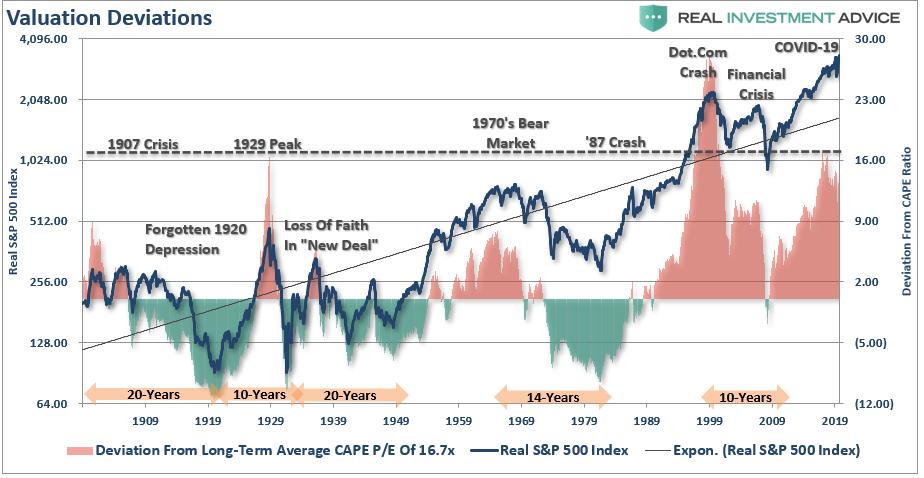 Valuation-Deviations