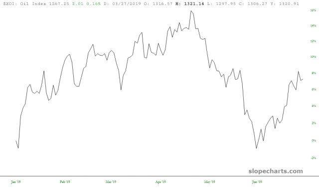 Oil Index 8%