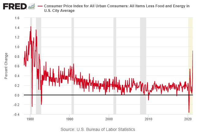 Core CPI Monthly Chart
