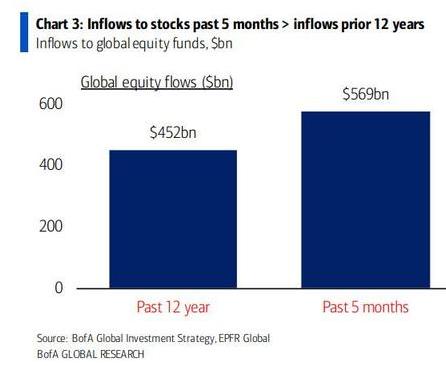 Stock Inflows