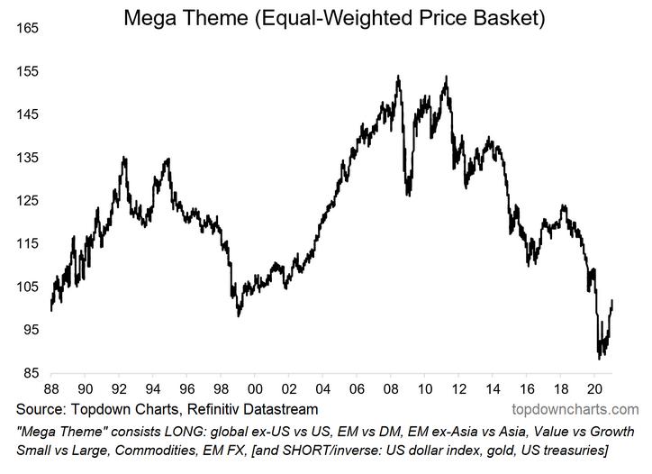 Mega Theme (Equal Weighted Price Basket)