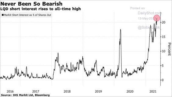 LQD Short Interest Chart
