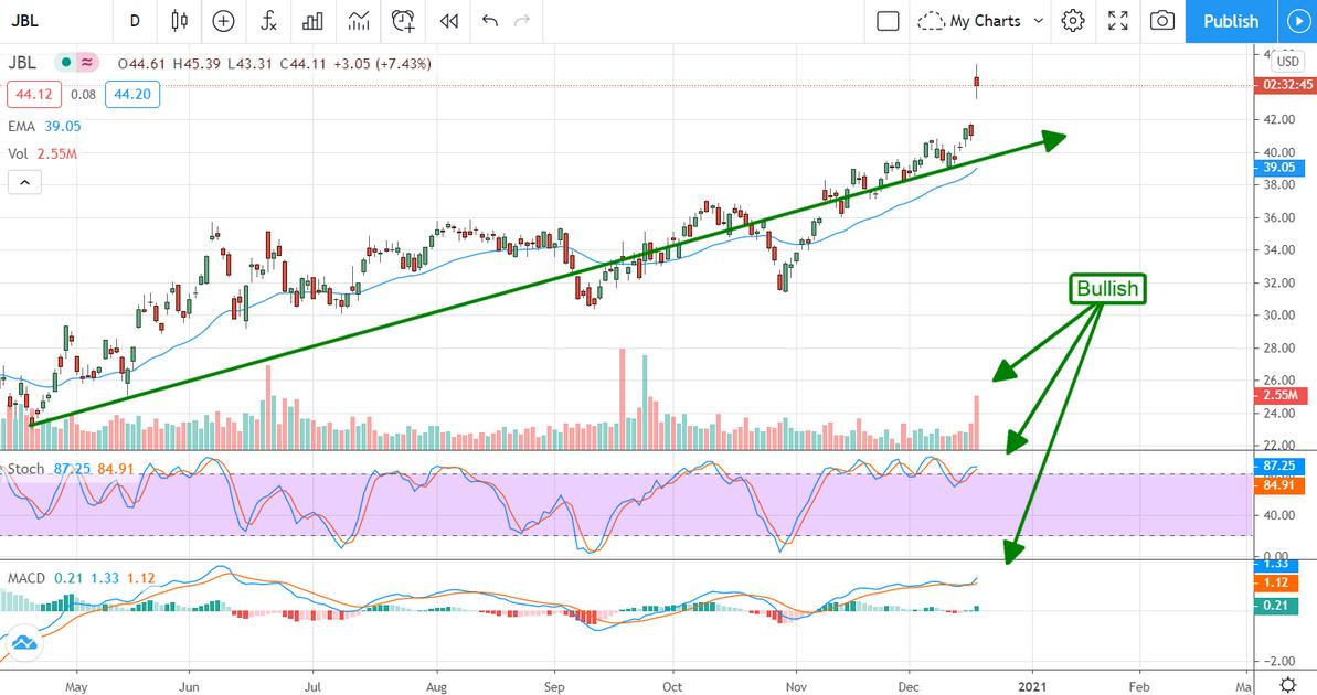 Jabil Stock Chart
