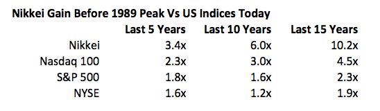 Nikkei gain 1989 peak vs US indices today