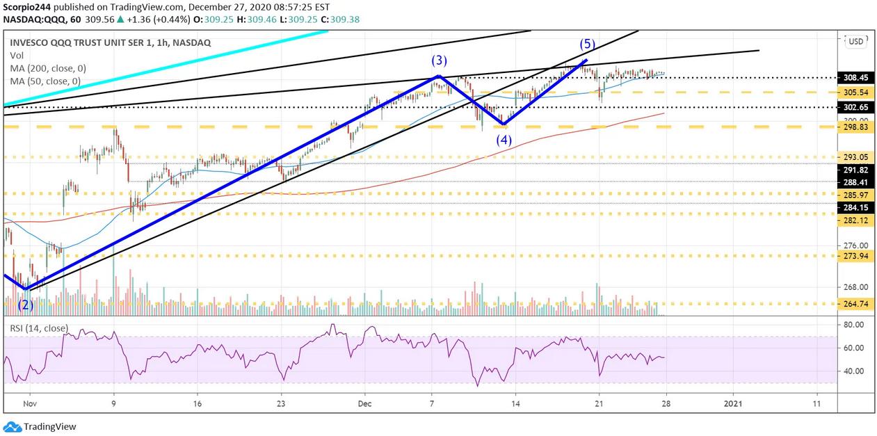 QQQ 1-Hr Chart