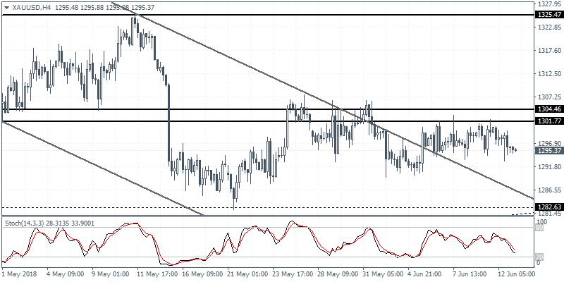 XAU/USD 4 Hour Chart