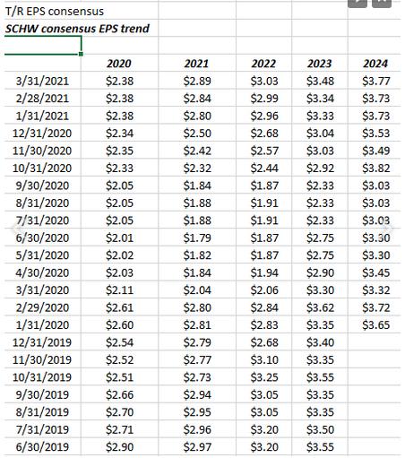 SCHW's Trend In Consensus EPS Estimates