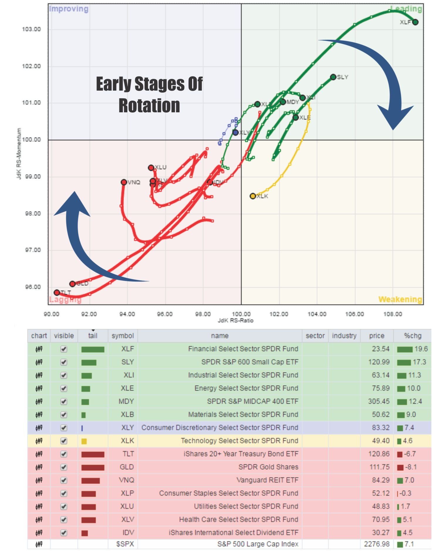 Early Stages Of Sector Rotation, as of January 5