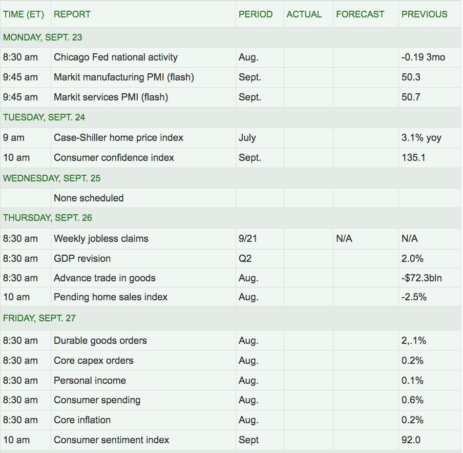 Next Week's US Economic Reports