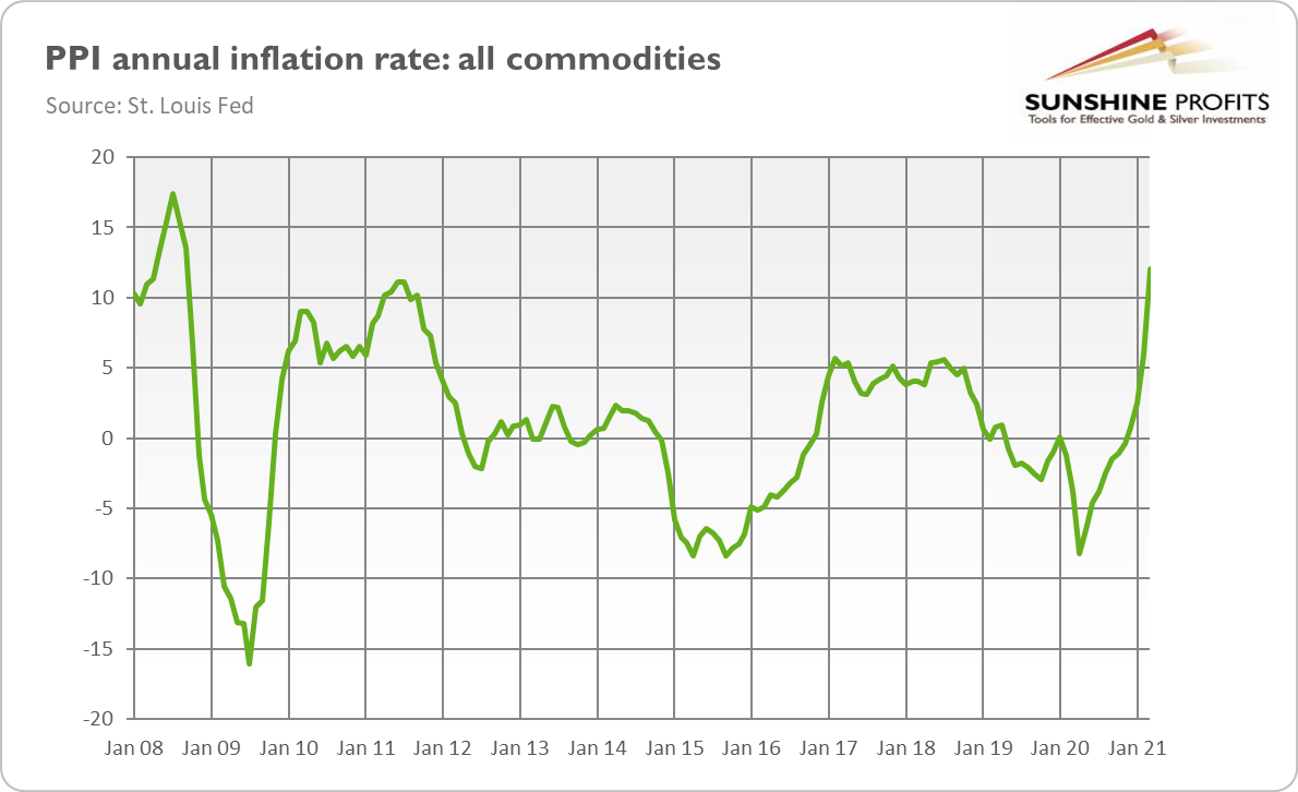 PPI Annual Inflation Rate.