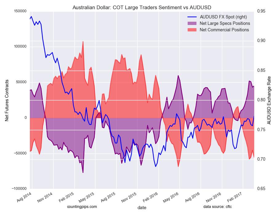 澳大利亚元:COT大交易者情绪与澳元/美元图表
