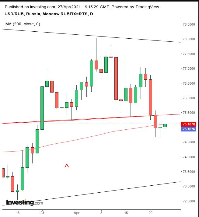 USD/RUB Günlük Grafik