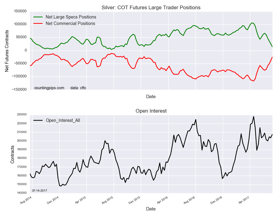 Silver COT Futures Large Traders Positions