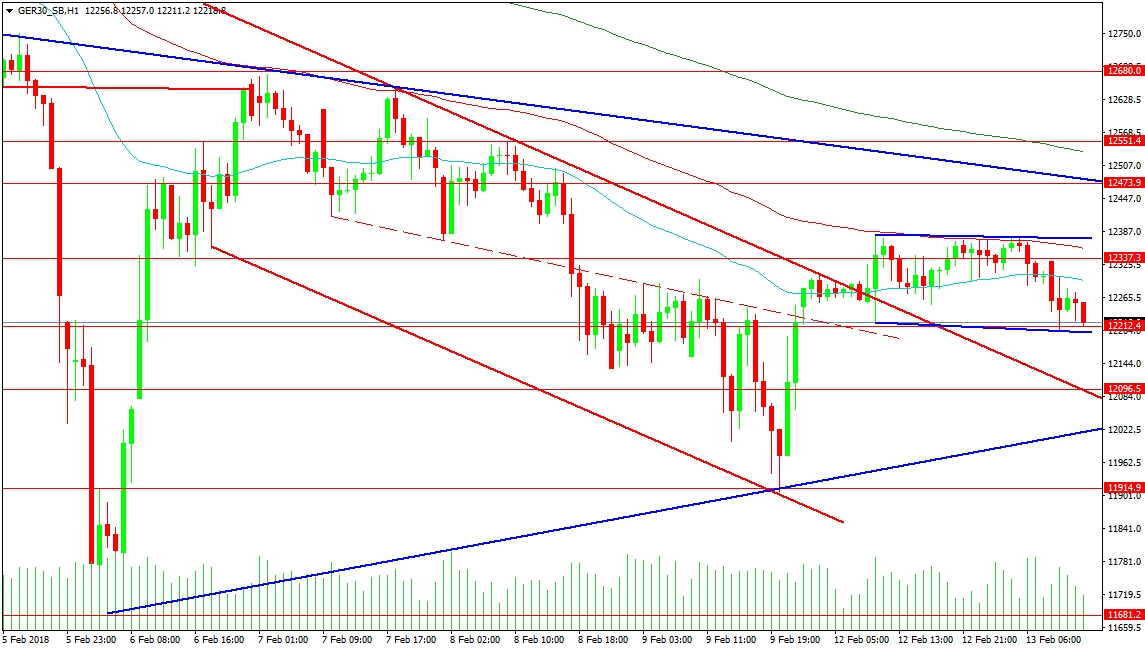 GER30 1-Hour Chart