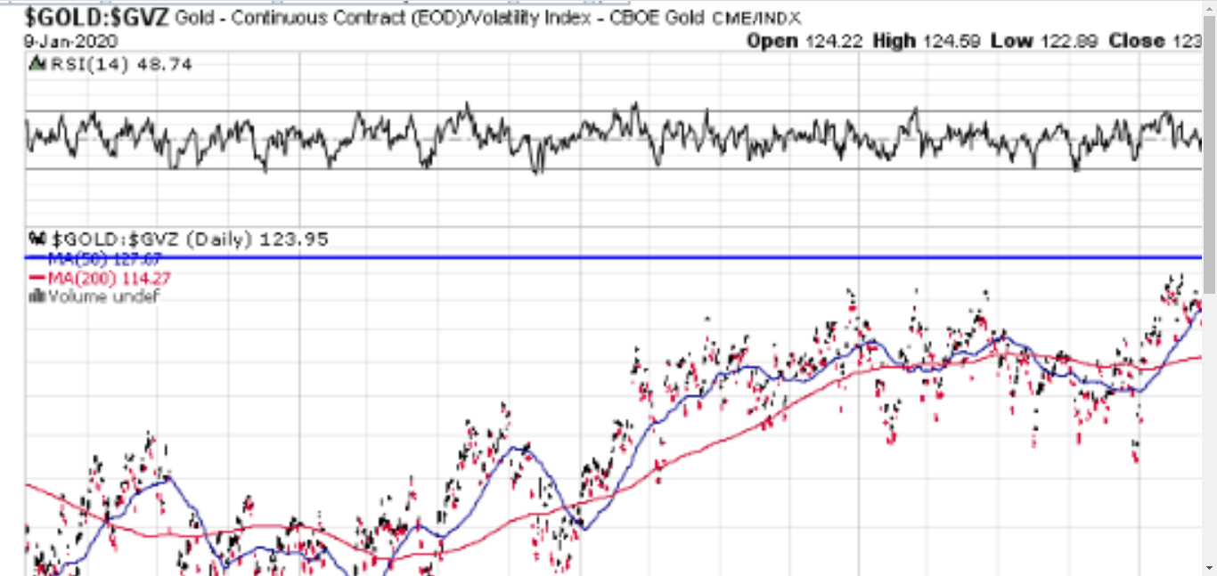 , SPX Outperforming Gold And Oil, Nice Bitcoins