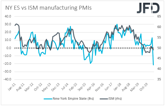 New York Empire State vs ISM manufacturing PMIs