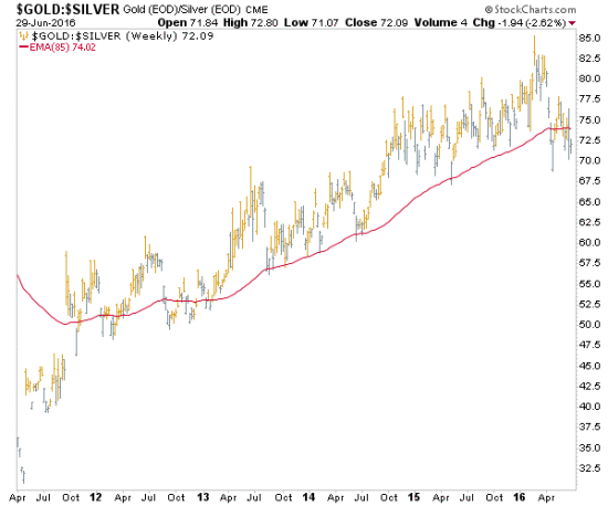 Gold-Silver Ratio Breaks Below Trend-Defining MA