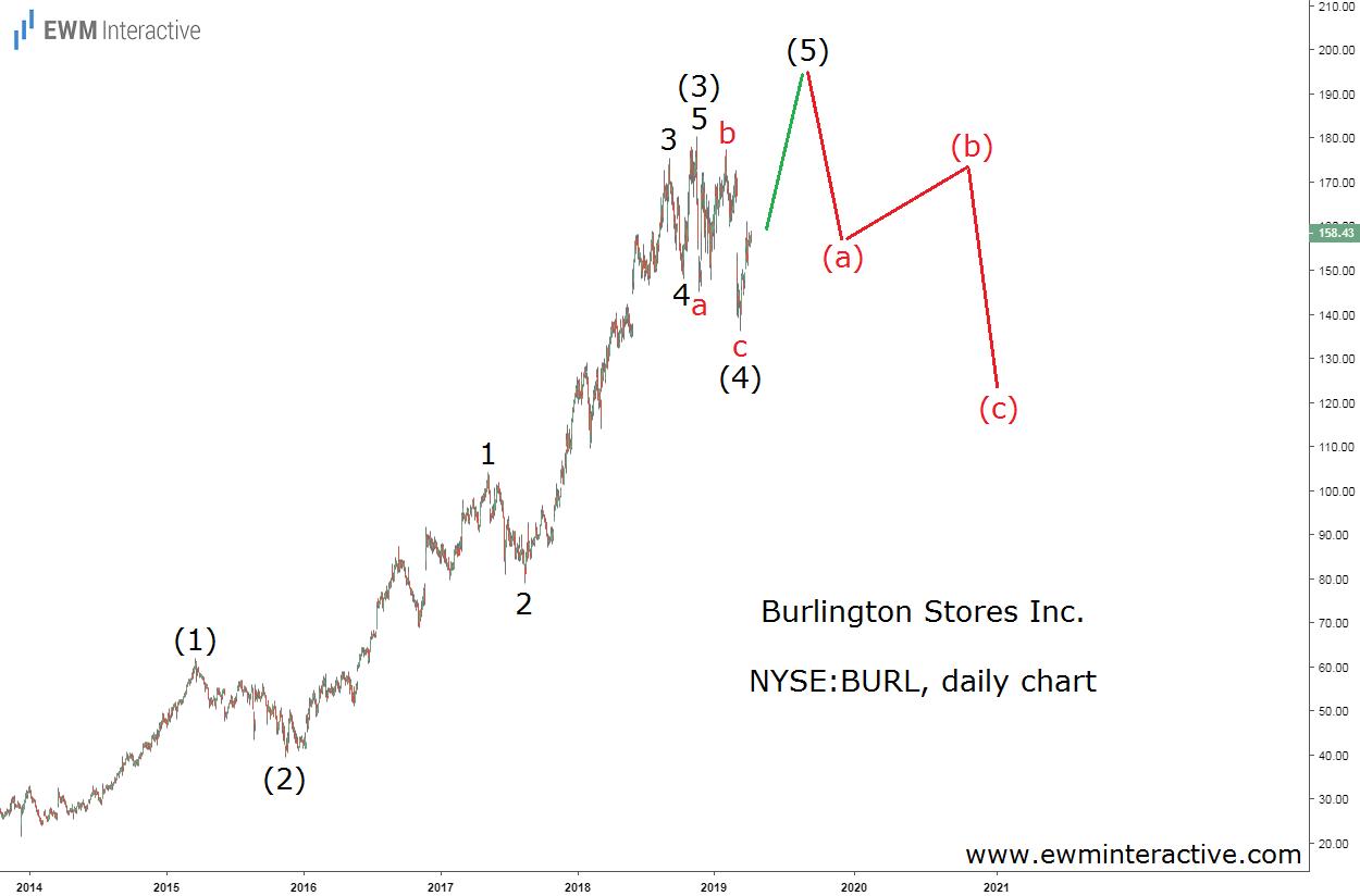 Burlington Stores Inc Daily Chart