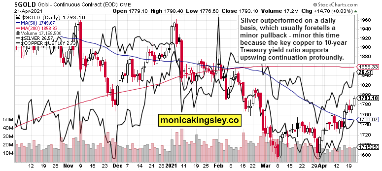 Gold Daily Chart With Silver And Copper.