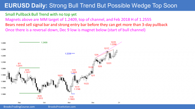 EUR/USD In Strong Bull Trend, But Possible Wedge Forming